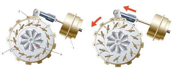 turbo variabilná geometria lopatiek