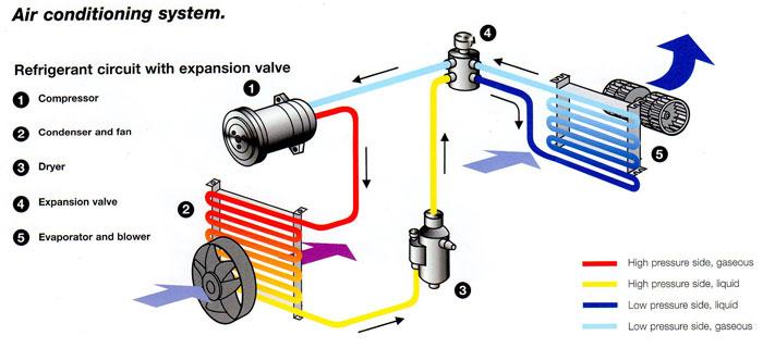 klimatizácia staroslivosť fungovanie princíp
