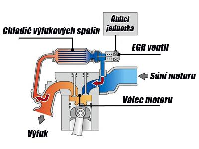 egr ventil fungovanie